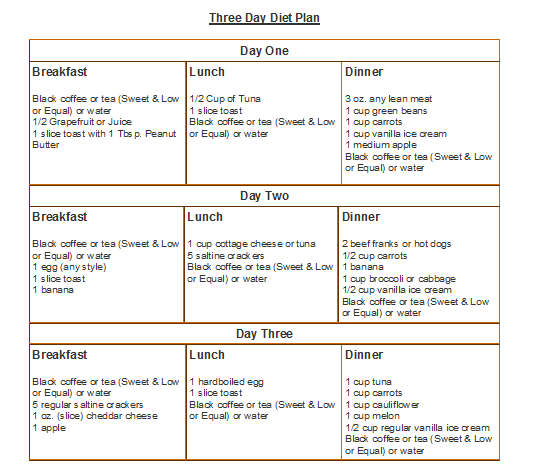 3 day diet analysis with chart Three day diet analysis according to the food pyramid, my diet is horrible considering what i have consumed in these 3 days it shows that i need to start eating more, and better quality foods.