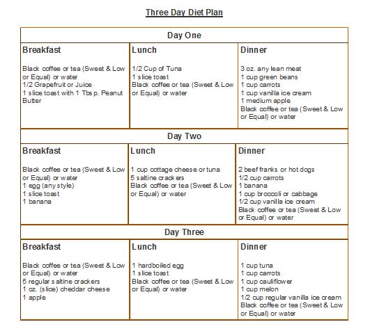 7 Days Diet Plan To Lose Weight Fast Vegetarian