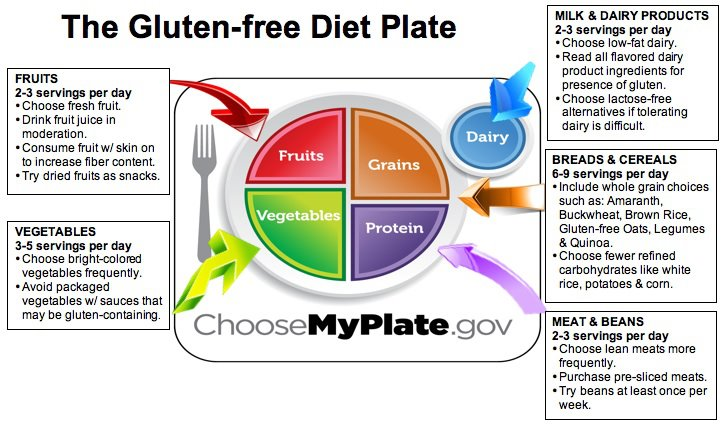Gluten Free Diet | Best Diet Solutions Program