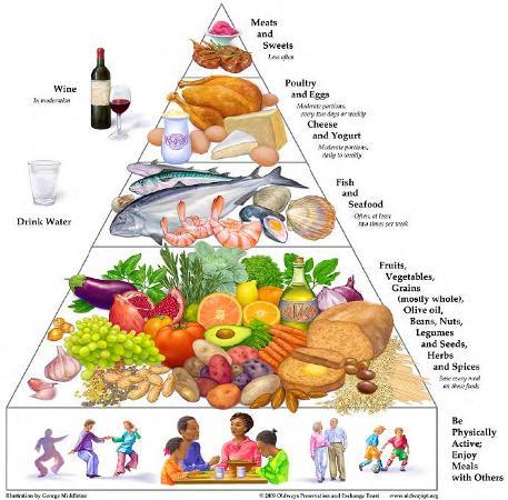 Diet Meal Programs
