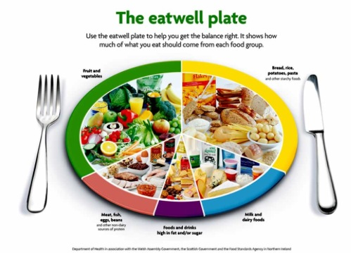 healthy diet for weight loss chart