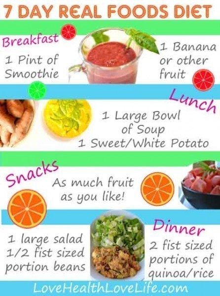 fruit only diet weight loss results
