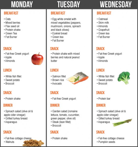 Fat Burning Indian Diet Chart
