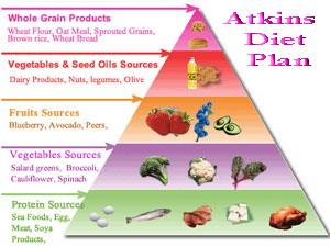The Atkins Diet Food List
