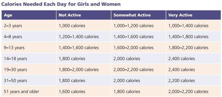Calories-for-girls-and-women