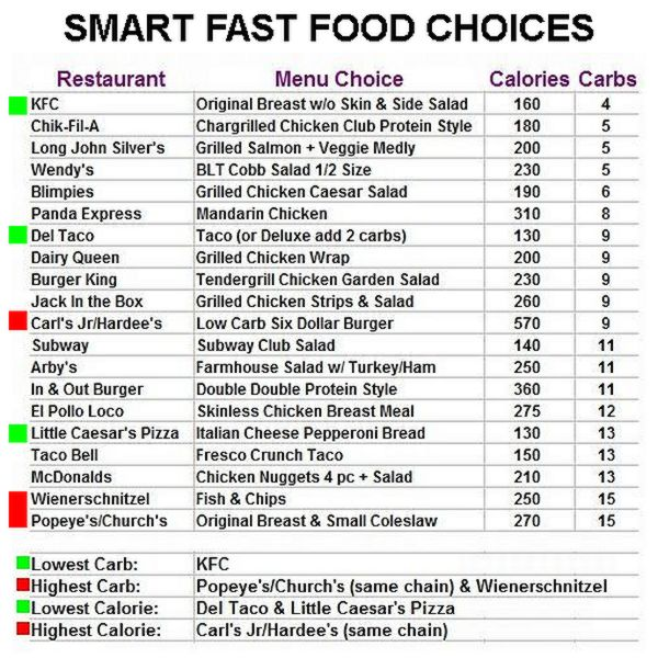 No Carb Food Chart | Best Diet Solutions Program