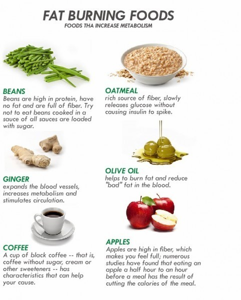 onlybestof: Fat burnig foods - Foods for weight loss