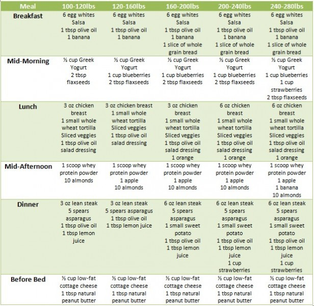Healthy Dieting Plans Meal Plan | Best Diet Solutions Program