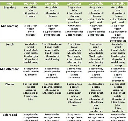 Dieting Plans for Teenagers | Diet Solutions
