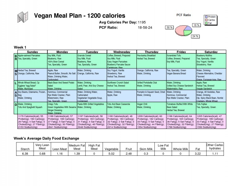 1200 Calorie Meal Plan | Best Diet Solutions Program