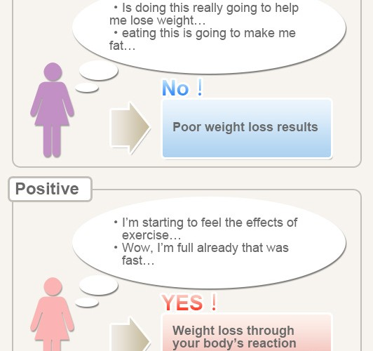 lose-weight-faster-just-thinking-about-diet-in-mind-01