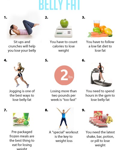 How to Lose Stomach Fat | Best Diet Solutions Program
