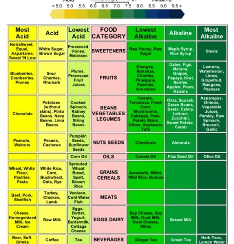 alkaline-diet-benefits-health-e1326318181632