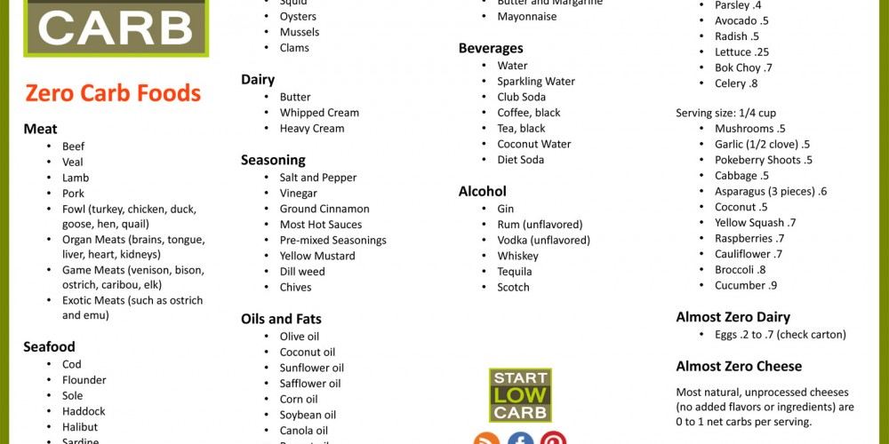 No Carbohydrate Food List   Best Diet Solutions Program