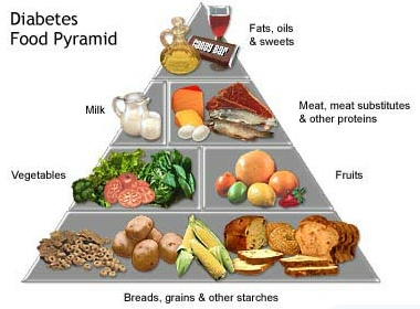 Food To Eat To Prevent Gestational Diabetes