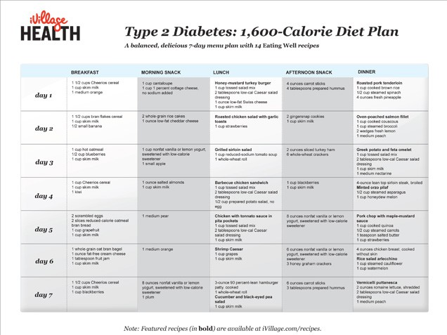 Diabetes Diet PDF | Best Diet Solutions Program