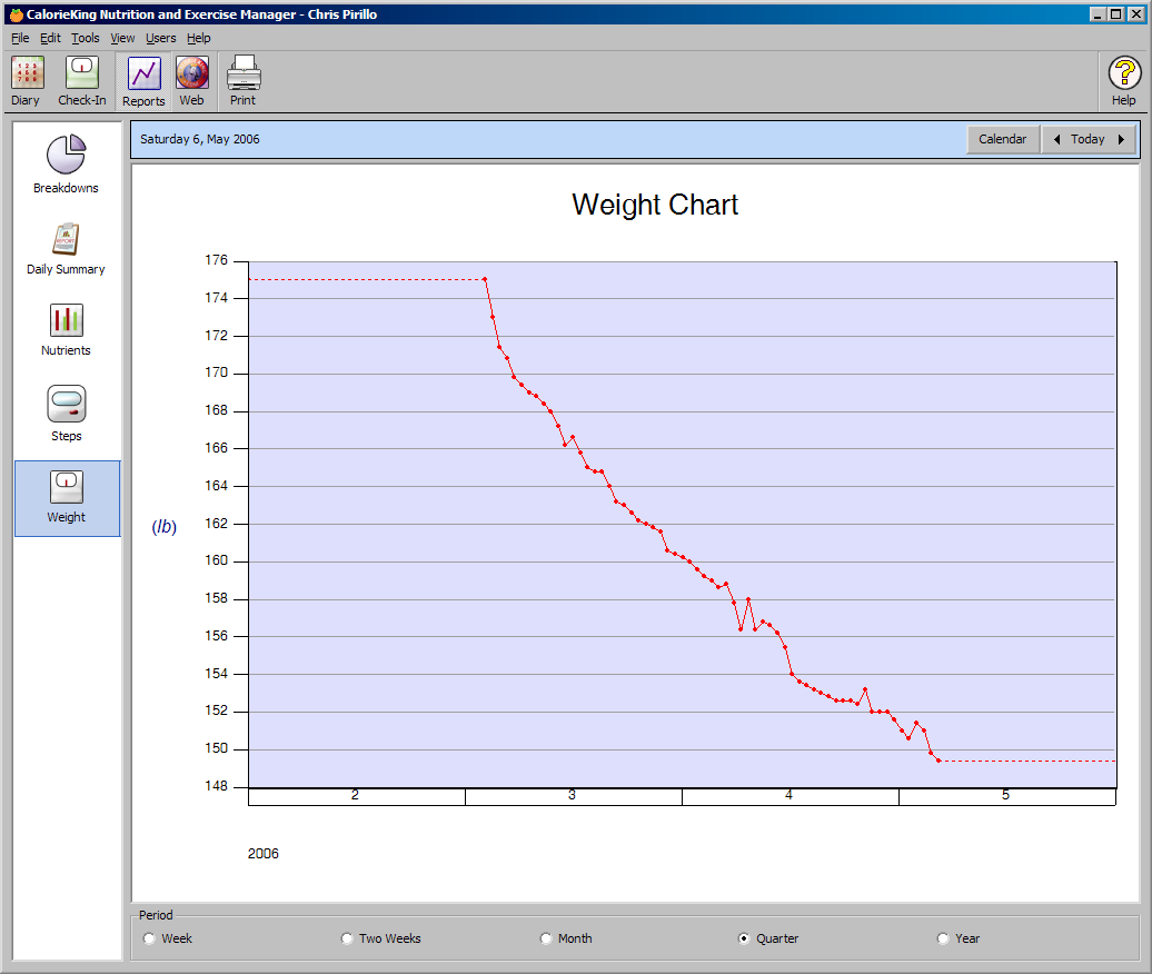 My Weight Loss Chart