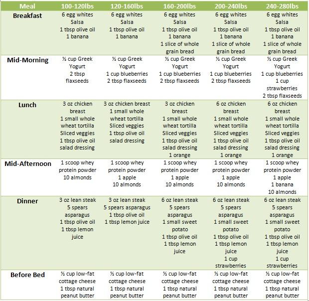 Best Fat Loss Diet Plan Best Diet Solutions Program